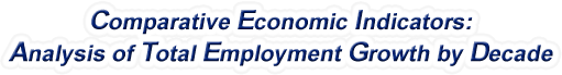 Missouri - Analysis of Total Employment Growth by Decade, 1970-2015