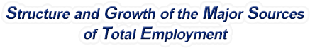 Missouri Structure & Growth of the Major Sources of Total Employment